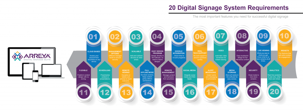digital signage requirements