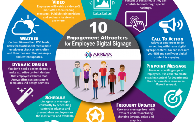 Employee Engagement using Company Digital Signage