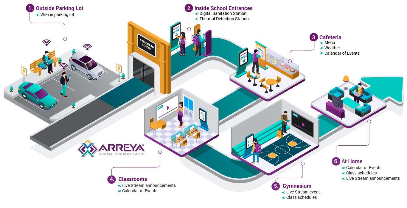 Arreya Digital Signage Connected School Diagram